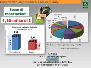 export-bio
