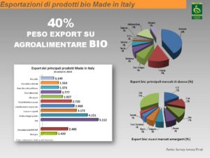 export-peso-bio